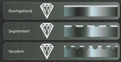 Diamantbandsäge
